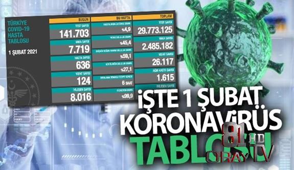 TÜRKİYE'DE SON 24 SAATTE 7.719 KİŞİYE KOVİD-19 HASTALIK TANISI KONULDU, 124 KİŞİ HAYATINI KAYBETTİ