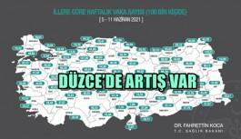 DÜZCE'DE ARTIŞ VAR